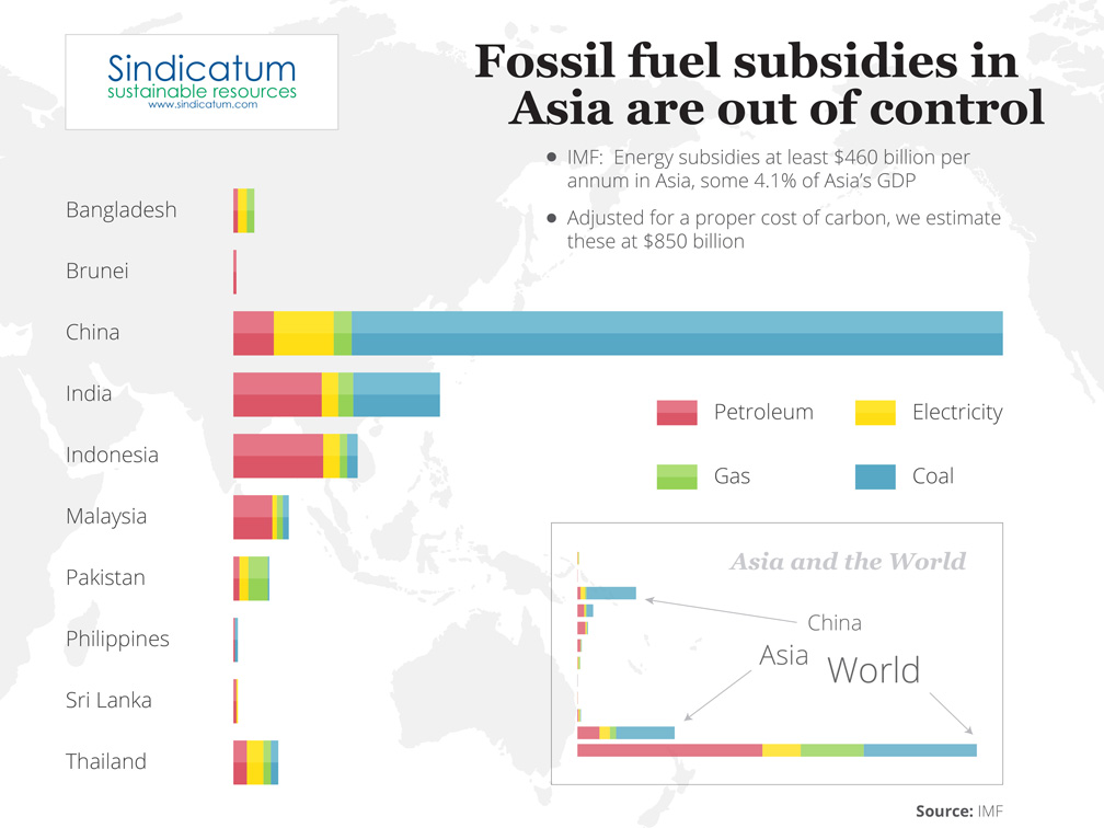 Infographic-Fossil-fuel-subsidies-in-Asia-are-out-of-control