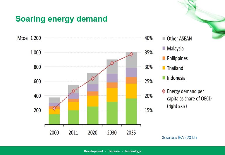 Soaring Energy Demand